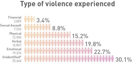 violence people